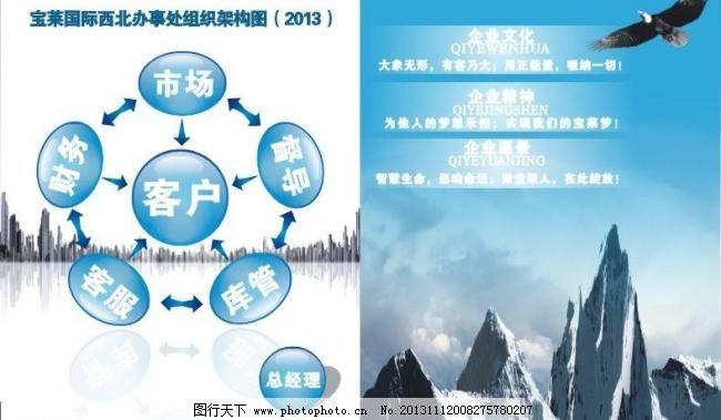 企业展板 城市 广告设计 架构图 蓝色展板 老鹰 企业精神 企业文化