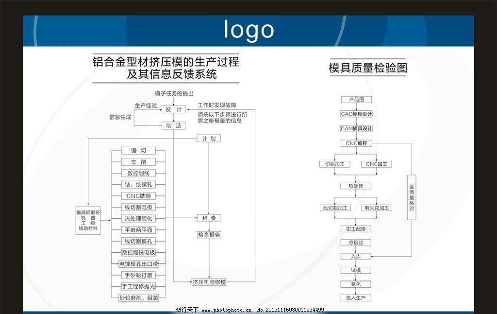 质量管理与加工流程图