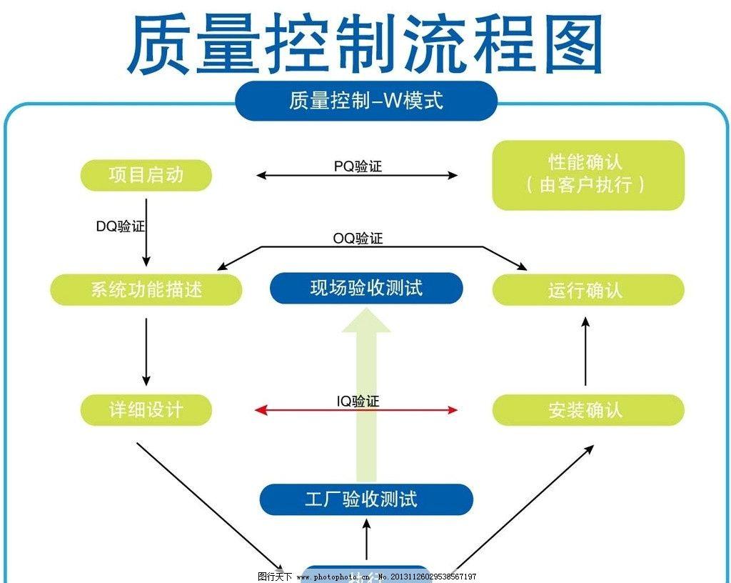 质量控制流程图图片