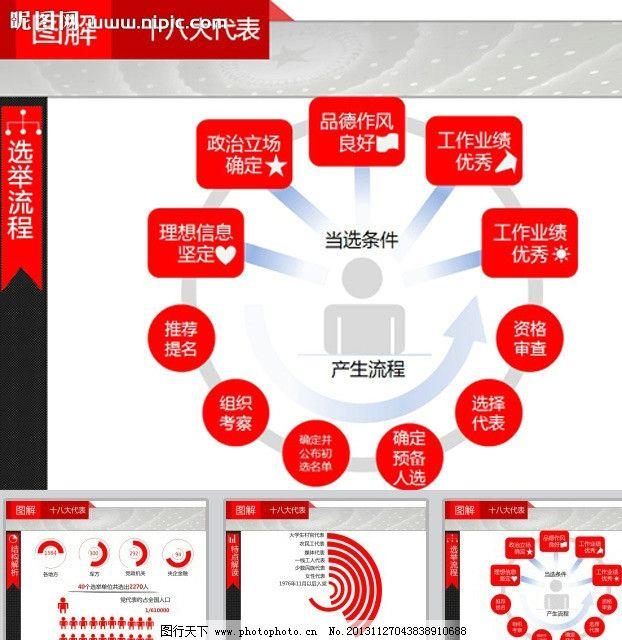 会议筹备流程_十八大会议ppt模板 背景 开会 党政 共产党 选举流程 政府